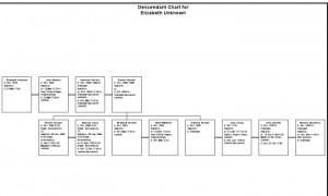 Descendants of Elizabeth Unknown - Russell -Trevers - Bankes